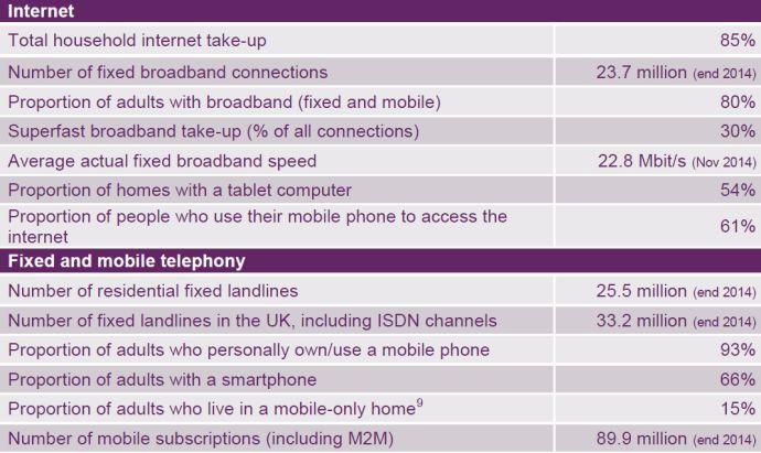 Ofcom Report 2015