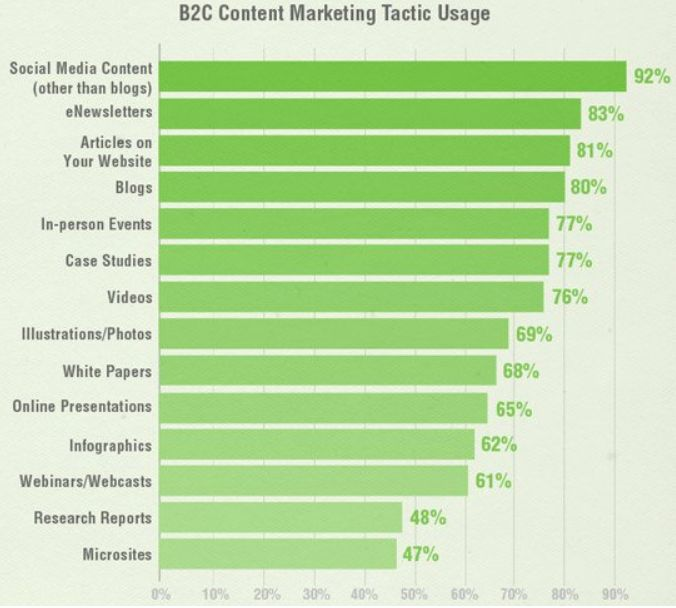 Tattiche content marketing B2C