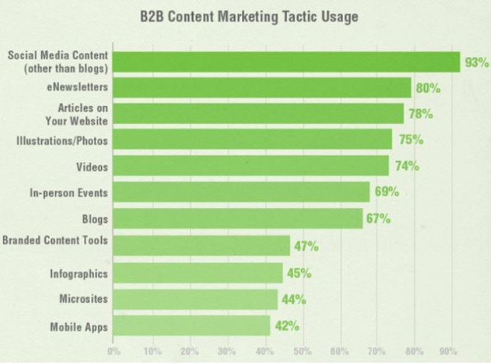 Tattiche B2B content marketing