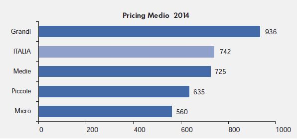 Pricing consulenza Italia