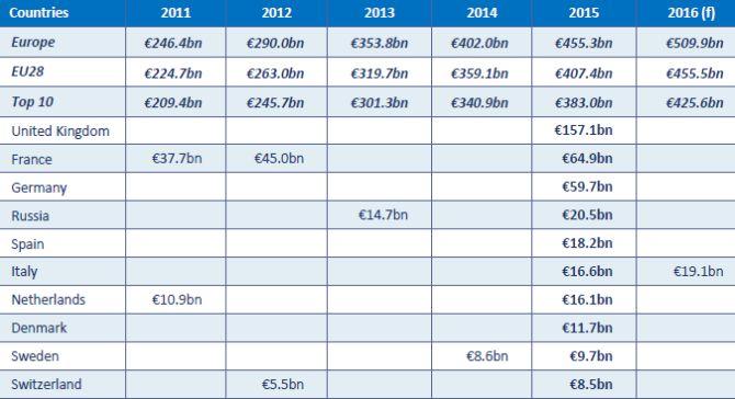 Tpp 10 E-commerce Europe 2015